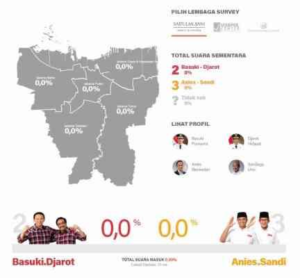 live streaming quick count pilkada dki putaran ke dua - Live Quick Count Pilkada DKI Jakarta Putaran kedua (Ahok-Djarot dan Anies-Sandi)