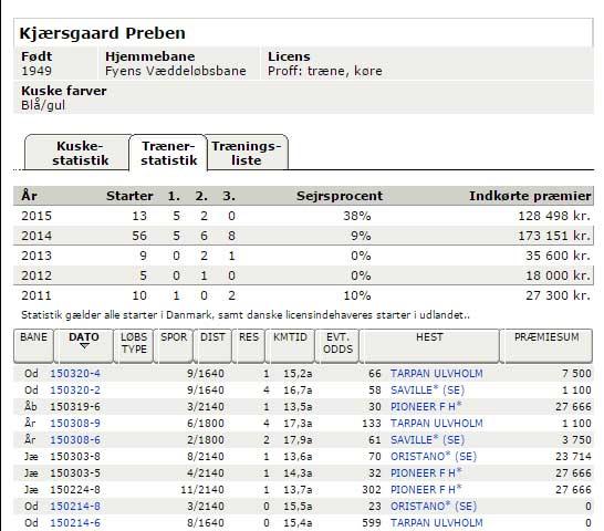 Under Trænerstatistik er sejrene med Prelude FH og Oristano i Sverige registreret,