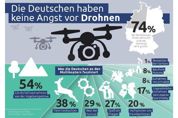 Keine Angst vor Drohnen