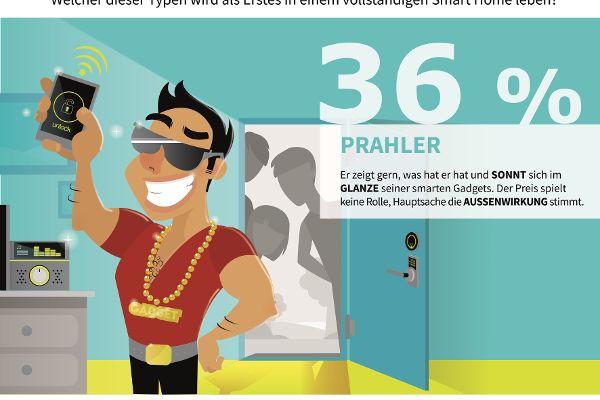 Smart Home: Zufluchsort für Prahler und Mehr-Scheiner
