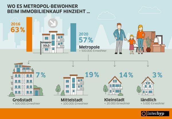 Landbewohner und Kleinstädter bauen dort, wo sie sich heimisch fühlen
