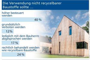 TRD Bauen und Wohnen