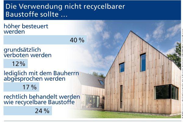 Umfrage zum Thema nachhaltiges Bauen und Panel-Daten über Wohnraum