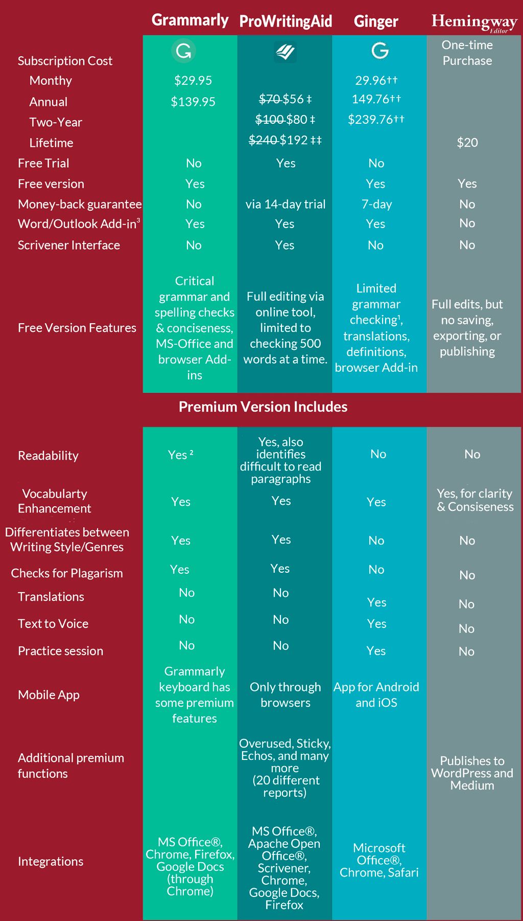 Editing software comparison Infographic