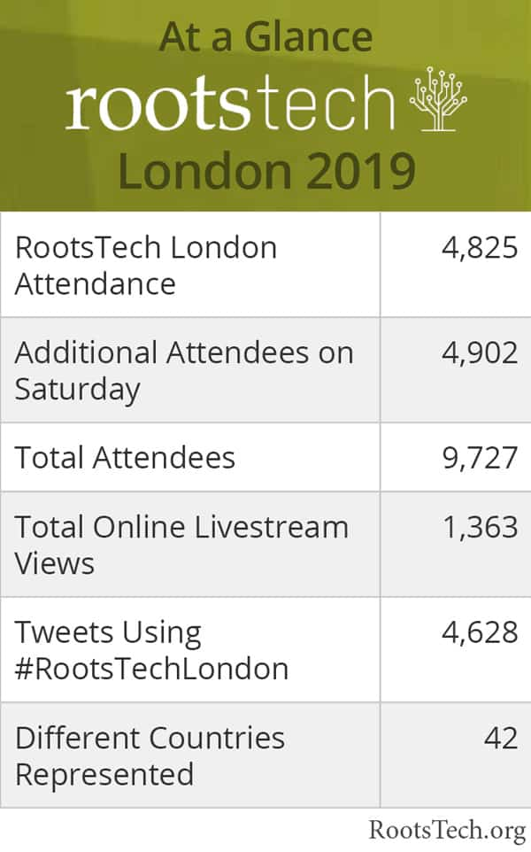 Attendance statistics for Rootstech London