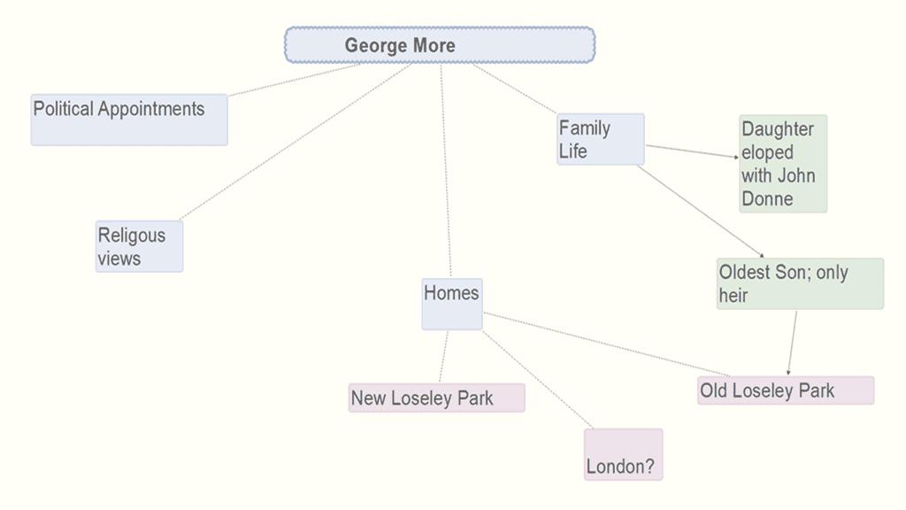 Scapple Sampe MInd Map for MIndmapping software comparison
