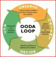 The Simple OODA Cycle