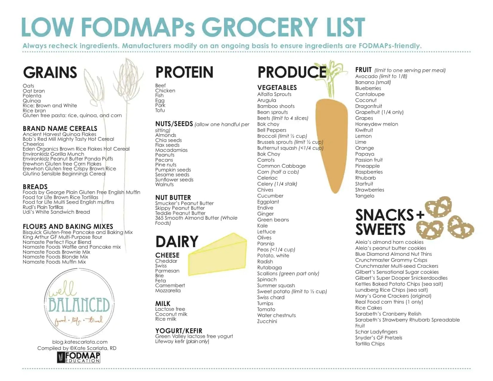 A little bit more about fodmaps with expert kate scarlata treble grocerypostersept29bloghandout before changing your diet publicscrutiny Choice Image