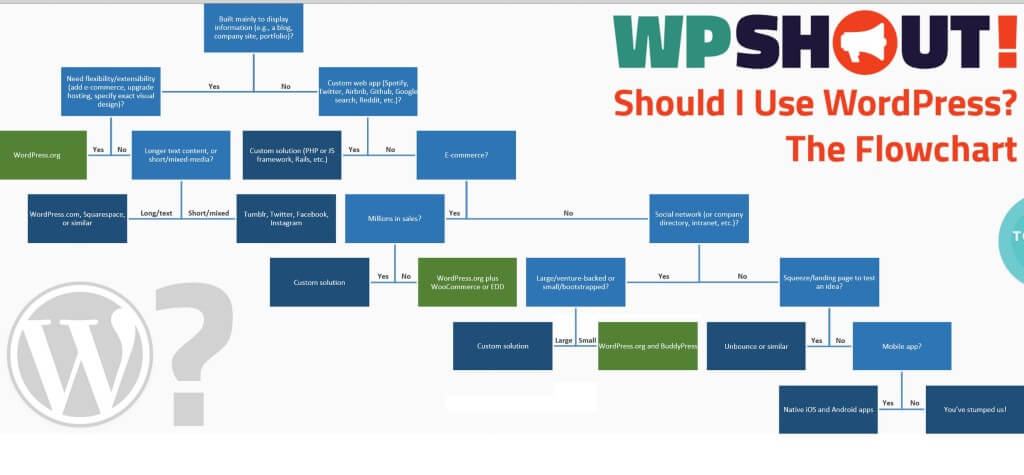 When to use WordPress by WPShout