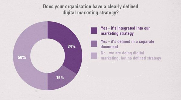 50-percent-of-marketers-dont-have-a-content-strategy.jpg