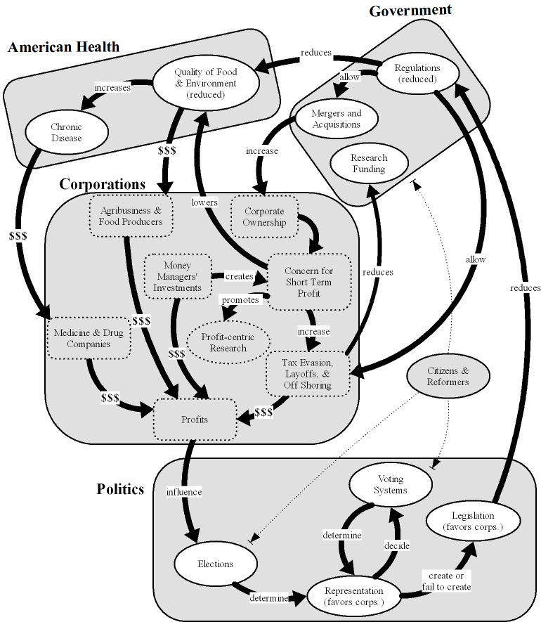 subcomponents of major blocks are depicted