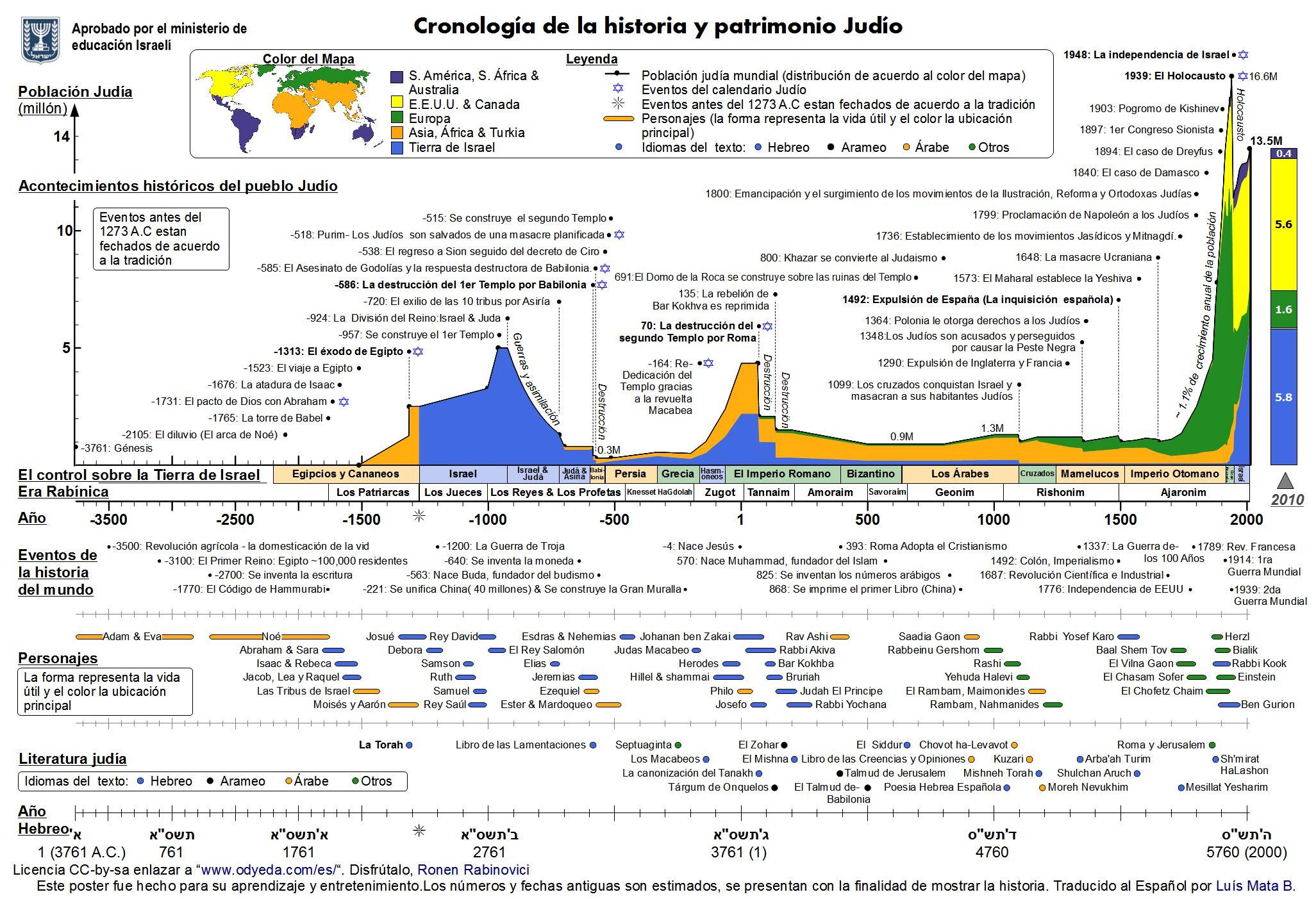 Cronologia Patrimonio Judio Tok