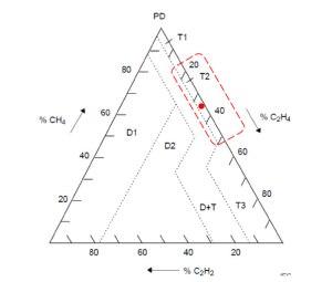 Diagnóstico-pelo-triangulo-de-duval