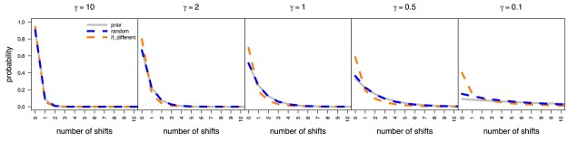 """Figure 4. Comparison of combineExtinctionAtNodes options and the prior distribution on the number of rate shifts for simulated constant-rate trees. BAMM (v.2.5) exhibits strong prior sensitivity under the """"random"""" option which randomly picks the extinction probability of the left or right daughter lineages. This option corresponds to the behavior of earlier versions of BAMM and that used for our analyses in Moore et al. (2016). The prior sensitivity using the if_different option—which is theoretically invalid as we describe above—is artificually decreased."""