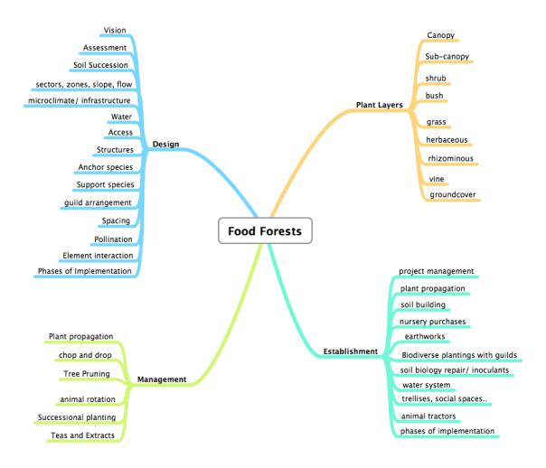 Food forest mind map