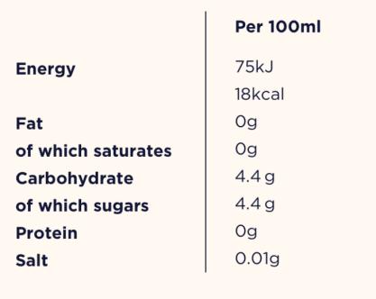 Earl Grey Iced Tea nutritional values