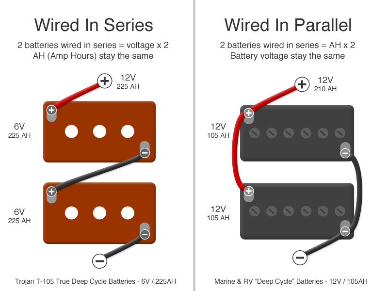 rv batteries 101 & why we use trojan t 105 6v golf cart batteries in  how to wire batteries in series vs in parallel