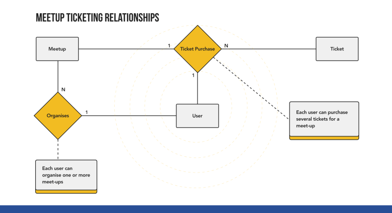 Meetup Ticketing Relationships ER Diagram