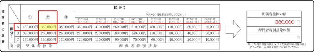 H30年分配偶者控除等申告書D001