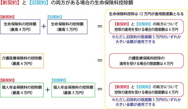 生命保険料の控除額_新契約と旧契約の両方01