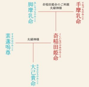 川越氷川神社 五柱神
