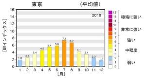 2018紫外線量(月別)
