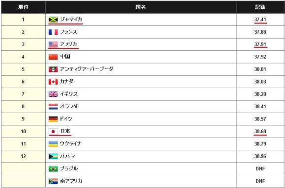 ranking_4×100m
