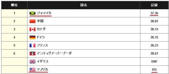ranking_4×100m_final