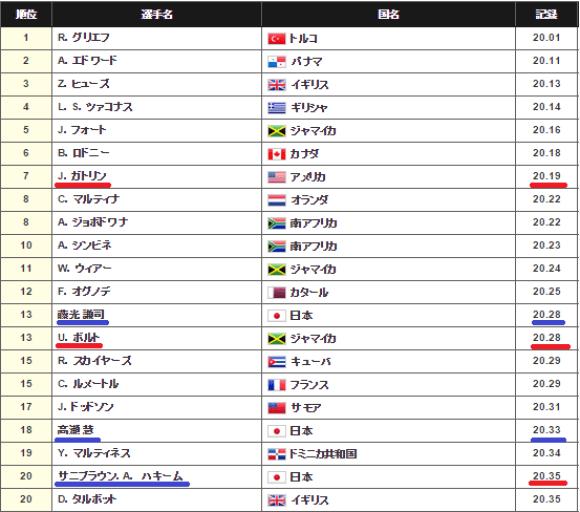 ranking200m