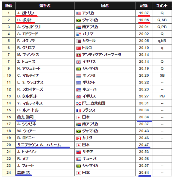 ranking200m_semi