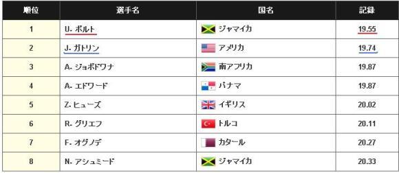 ranking_200_final