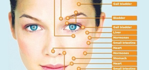 Traditional chinese medicine – Your face suggest changes inside your body