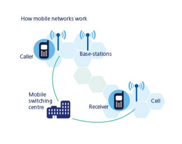 How Does Cell Phone Work