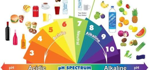 Amazing!!Know why an alkaline diet may cure cancer