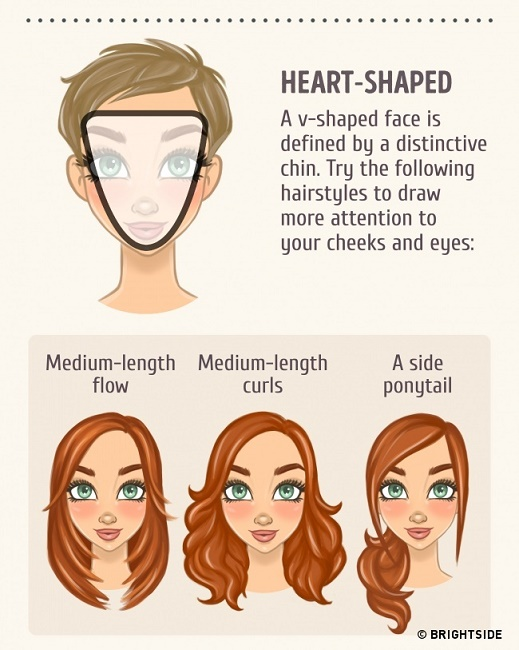 The Heart Shaped Face