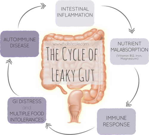 What causes Leaky gut