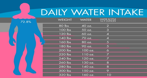 The chart to help you know how much water you require
