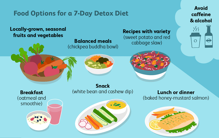 Sugar detox is the best way to rid your body of sugar