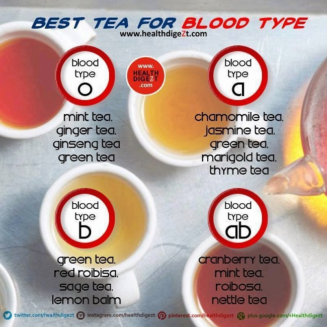 Type O blood and diet