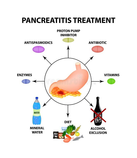 Treatment for pancreatitis