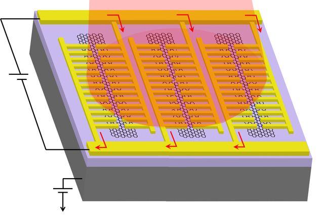 Engineers Use Graphene to Create New Revolutionary Photodetector