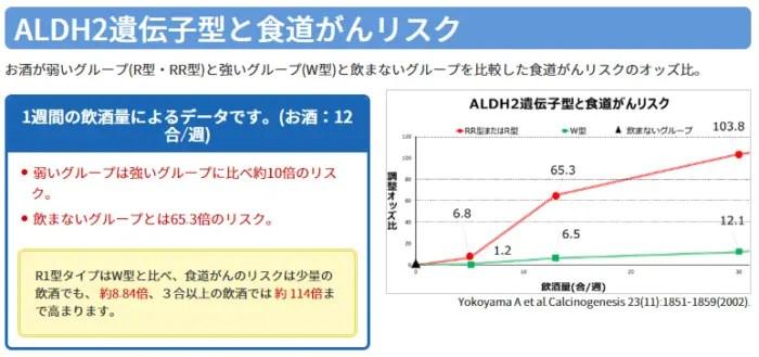 ALDH2遺伝子型 健康リスク