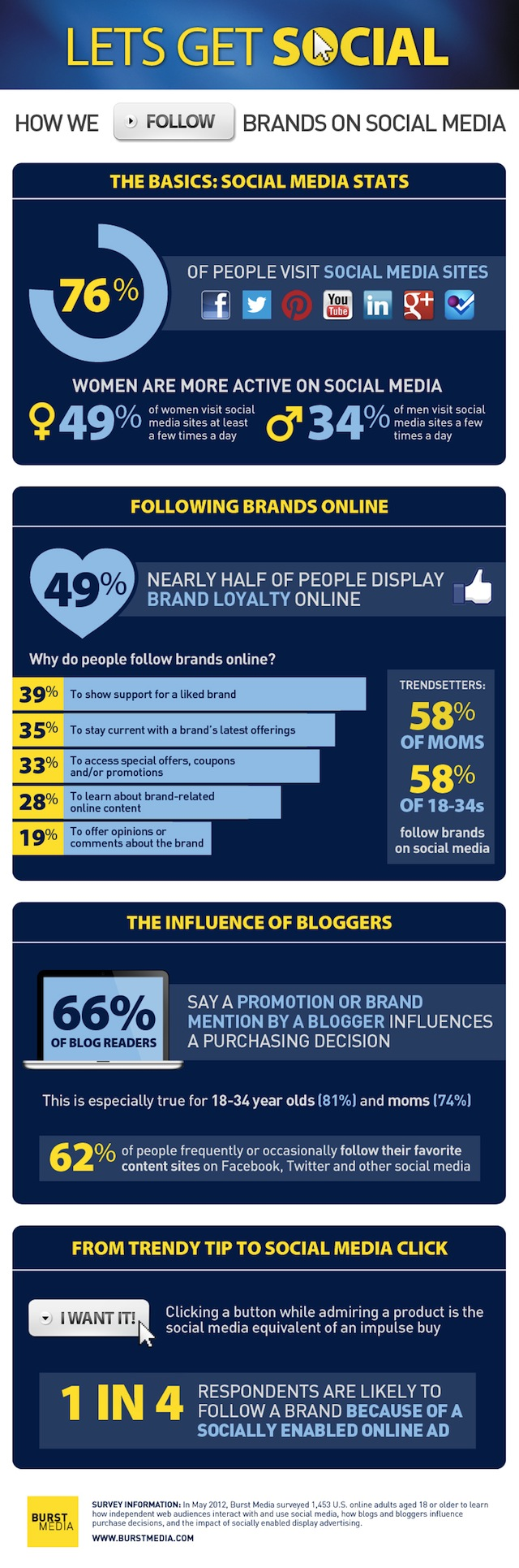 Following Brands On Social Media [INFOGRAPHIC]