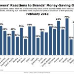 Appeal Of Money-Saving Offers Among Social Brand Fans Worldwide, February 2013 [CHART]