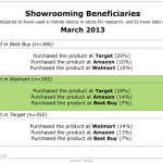 Retailers Benefiting From Showrooming, March 2013 [TABLE]