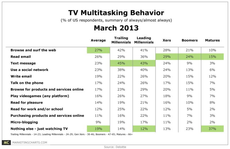 TV Multitasking Behavior By Generation
