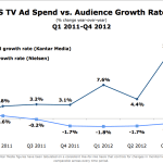 US Television Ad Spending vs. Audience Growth, Q1 2011 – Q4 2012 [CHART]