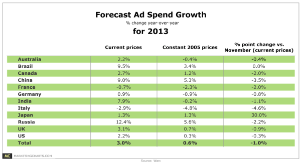 Global Ad Spending Growth Forecast For 2013 By Country [TABLE]