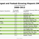 Largest & Fastest-Growing Hispanic DMAs, 2000-2013 [TABLE]