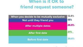 Friend request dating